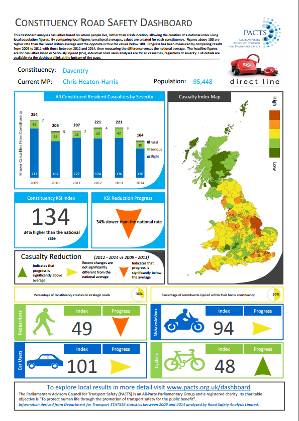 Constituency Road Safety dashboard