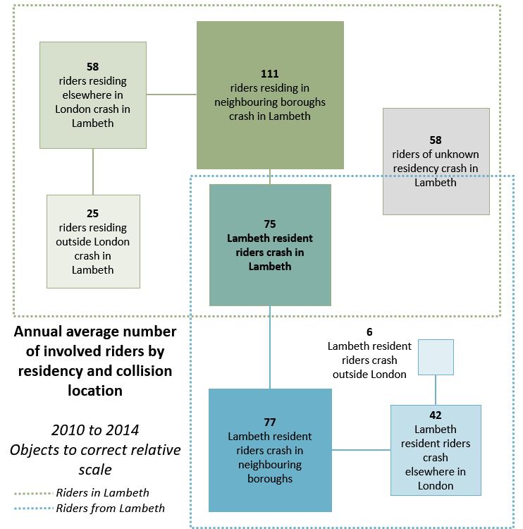 Lambeth road safety stats diagram