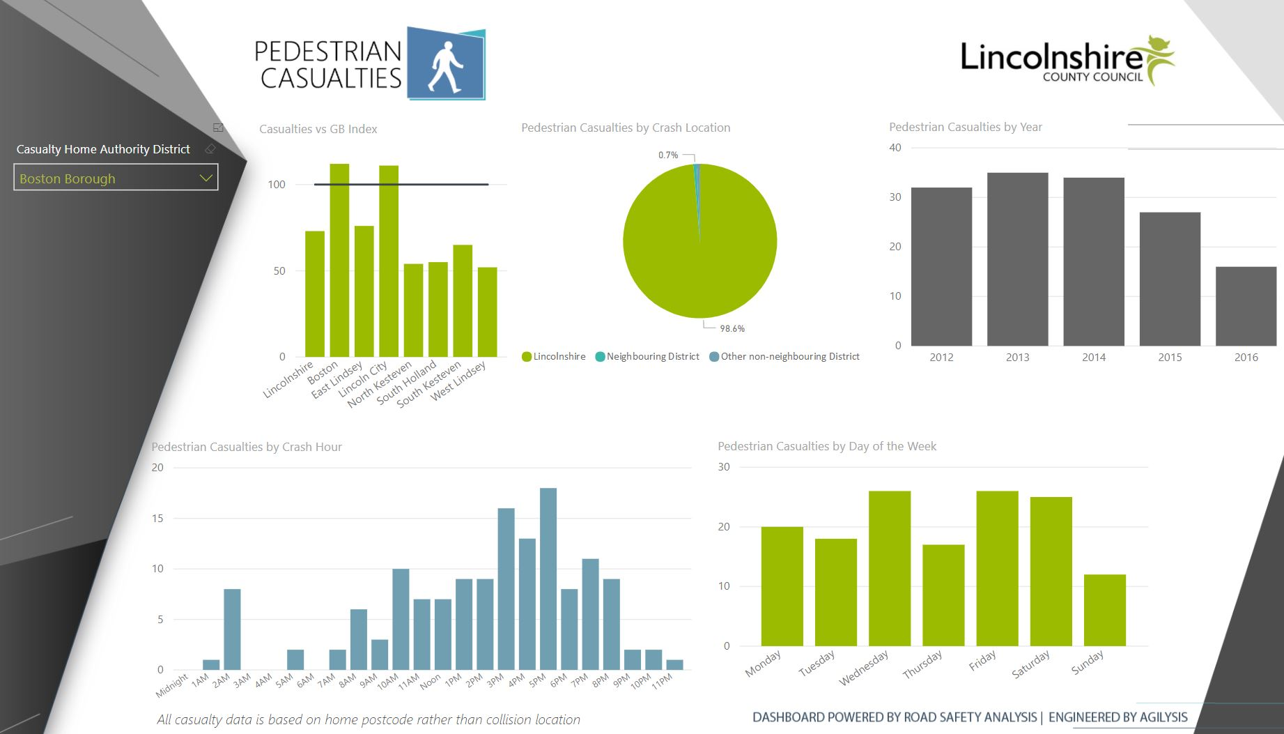 Power BI - Lincolnshire