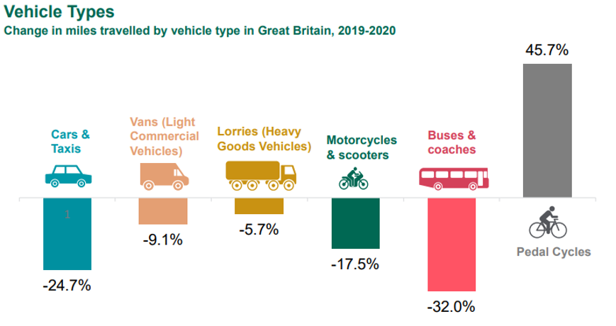 Record low road deaths but did our roads actually become more dangerous?